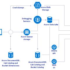Visio Data Flow Diagram Example 1978 Chevy Silverado Wiring Full Set Of Microsoft Azure Icons And Examples – Olivia Camp Medium