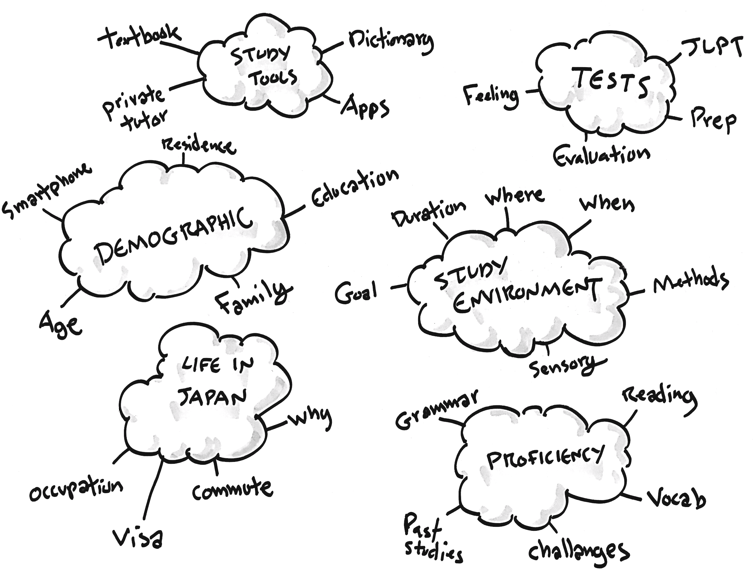 How to Use Topic Maps to Run Generative User Interviews