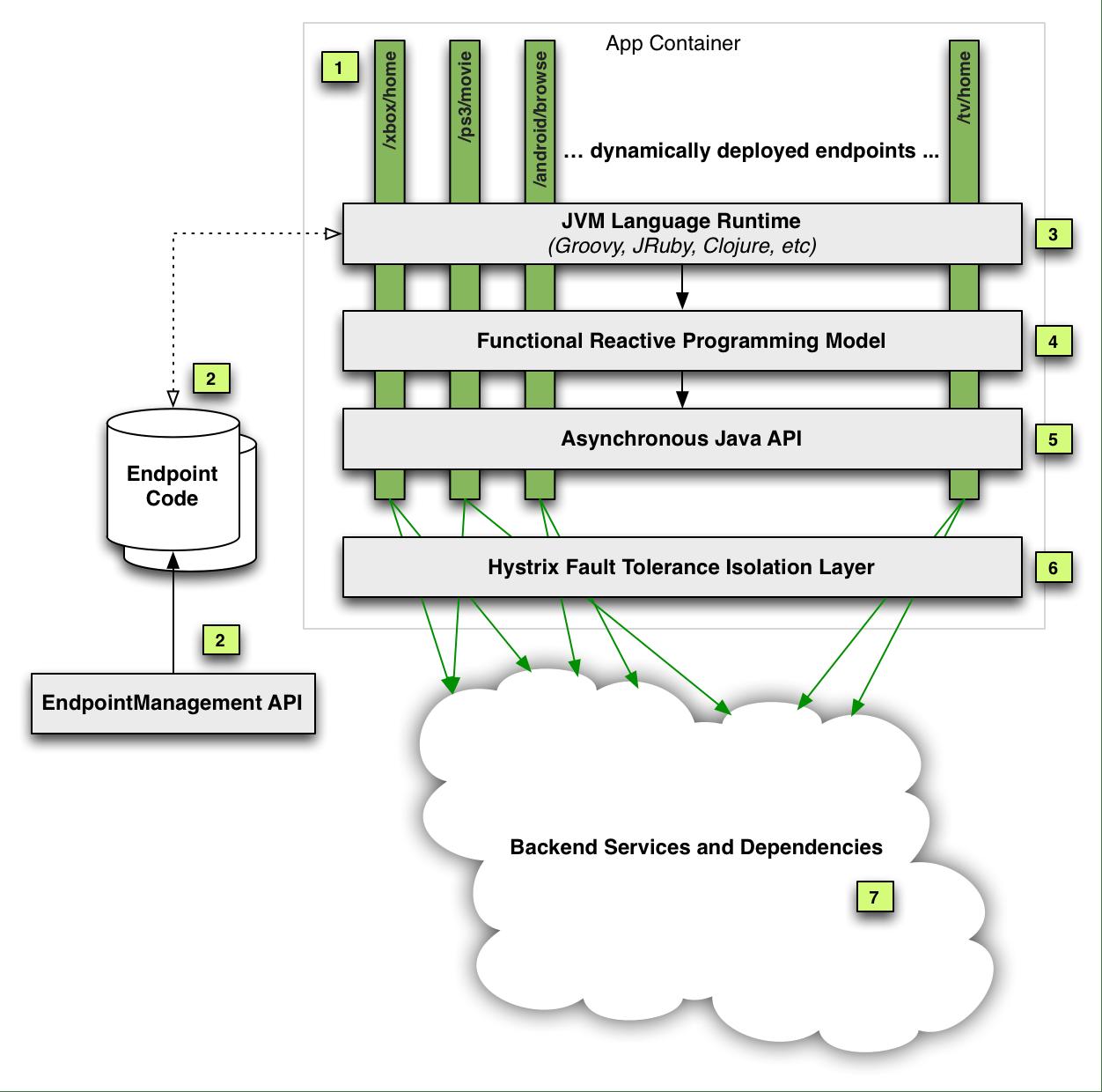 jvm architecture diagram pop up camper wiring jayco optimizing the netflix api  techblog medium