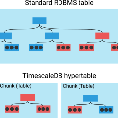 Structure Of Dbms With Diagram 93 Chevy 1500 Wiring Time Series Data Why And How To Use A Relational