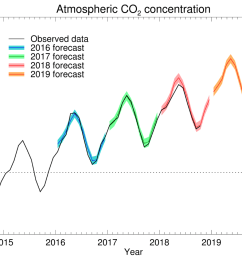 forecast co2 concentrations at mauna loa and observed data by scripps institute of oceanography  [ 1324 x 966 Pixel ]