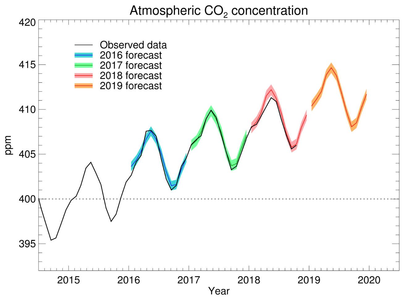 hight resolution of forecast co2 concentrations at mauna loa and observed data by scripps institute of oceanography