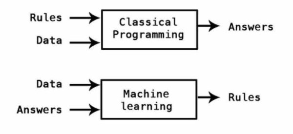 Getting started in AI: 2018