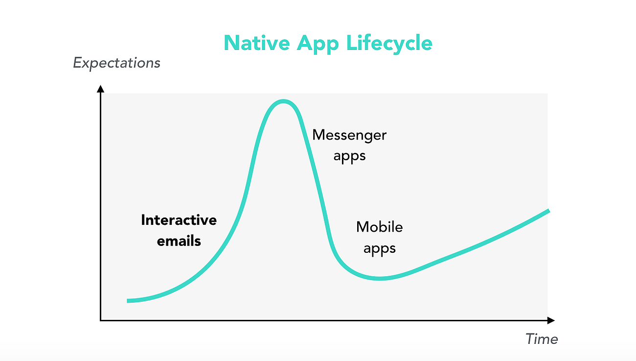 The Breakthrough That Let's You Develop Apps in Emails