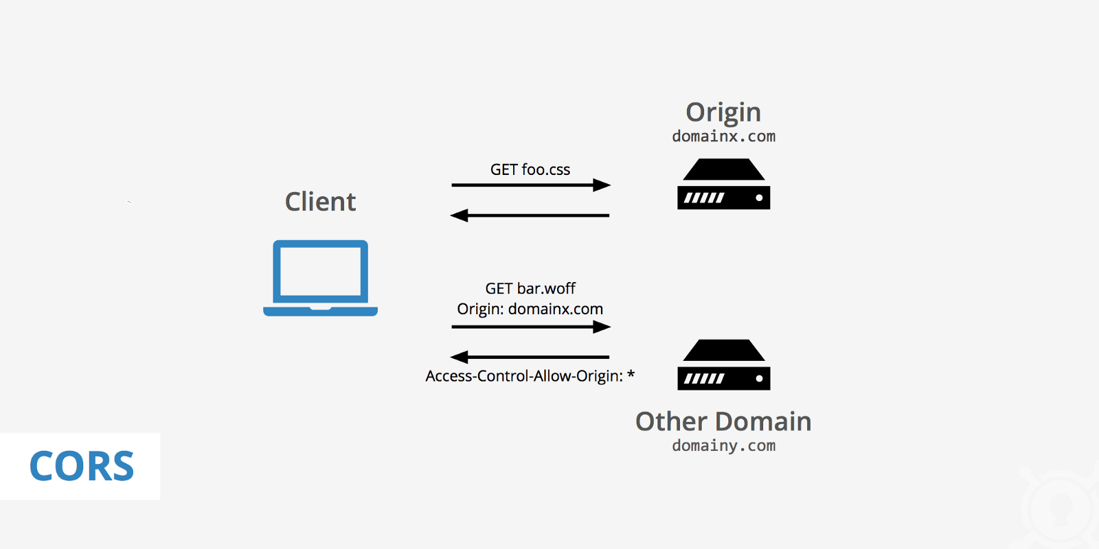 What is CORS? (or Cross Origin Resource Sharing)