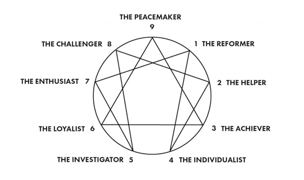 The Enneagram in startups: How to find your type