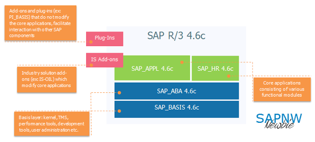 sap r 3 modules diagram obd2a ecu wiring evolution of erp architecture in 11 steps newbie medium while the was evolving also reinvented way users interacted with application