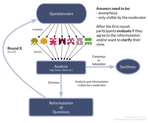 small resolution of  delphi method diagram wiring diagram data on delphi alternator diagram peterbilt 379 wiring diagram