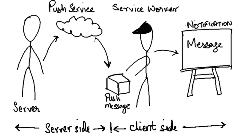 Beginners guide to Web Push Notifications using Service
