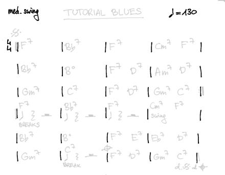 Writing chord charts – Maciej Bliziński