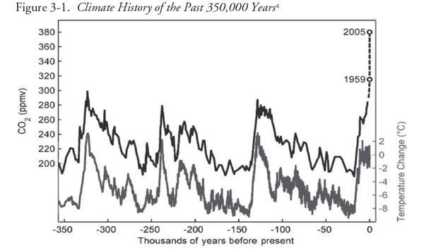 climate change: natural vs. man-made