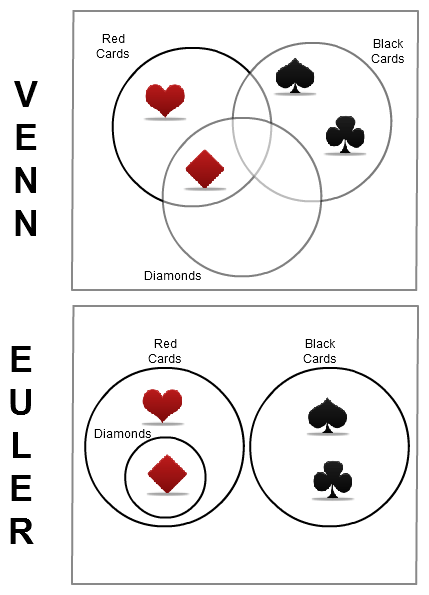 An Introduction to Venn Diagrams and Euler Diagrams