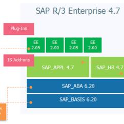 Sap R 3 Modules Diagram E36 Rear Speaker Wiring Evolution Of Erp Architecture In 11 Steps Newbie Medium Enterprise Extensions And