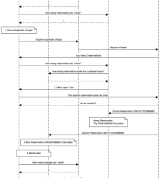 link to this sequence diagram [ 1032 x 1484 Pixel ]