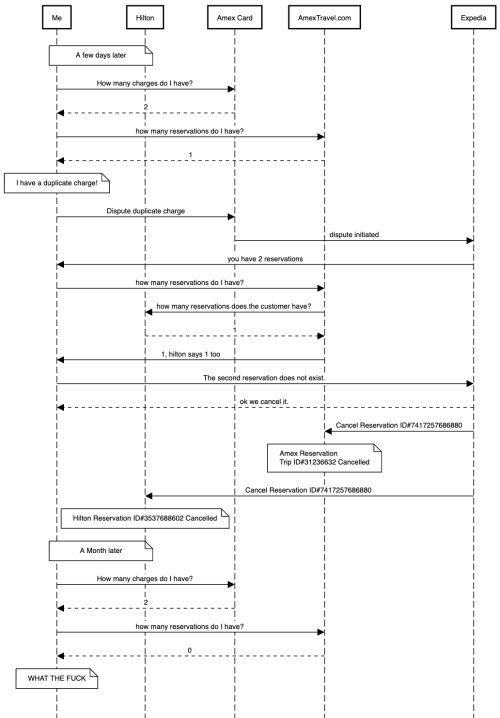 small resolution of link to this sequence diagram