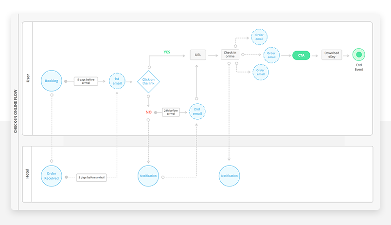 Tips and tricks for making a UX flowchart