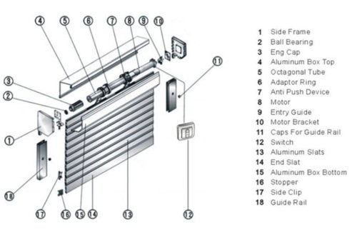 Roller Shutter Parts UK With Repairing Services