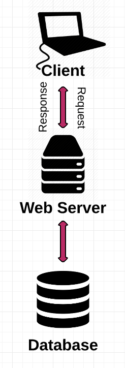 How the Web Works Part II: Client-Server Model & the