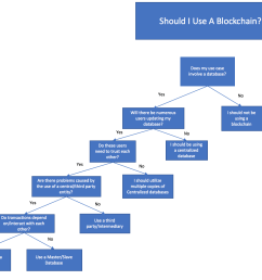 a checklist when deciding on a blockchain use case [ 1394 x 1072 Pixel ]