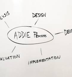 addie model diagram [ 1600 x 1066 Pixel ]