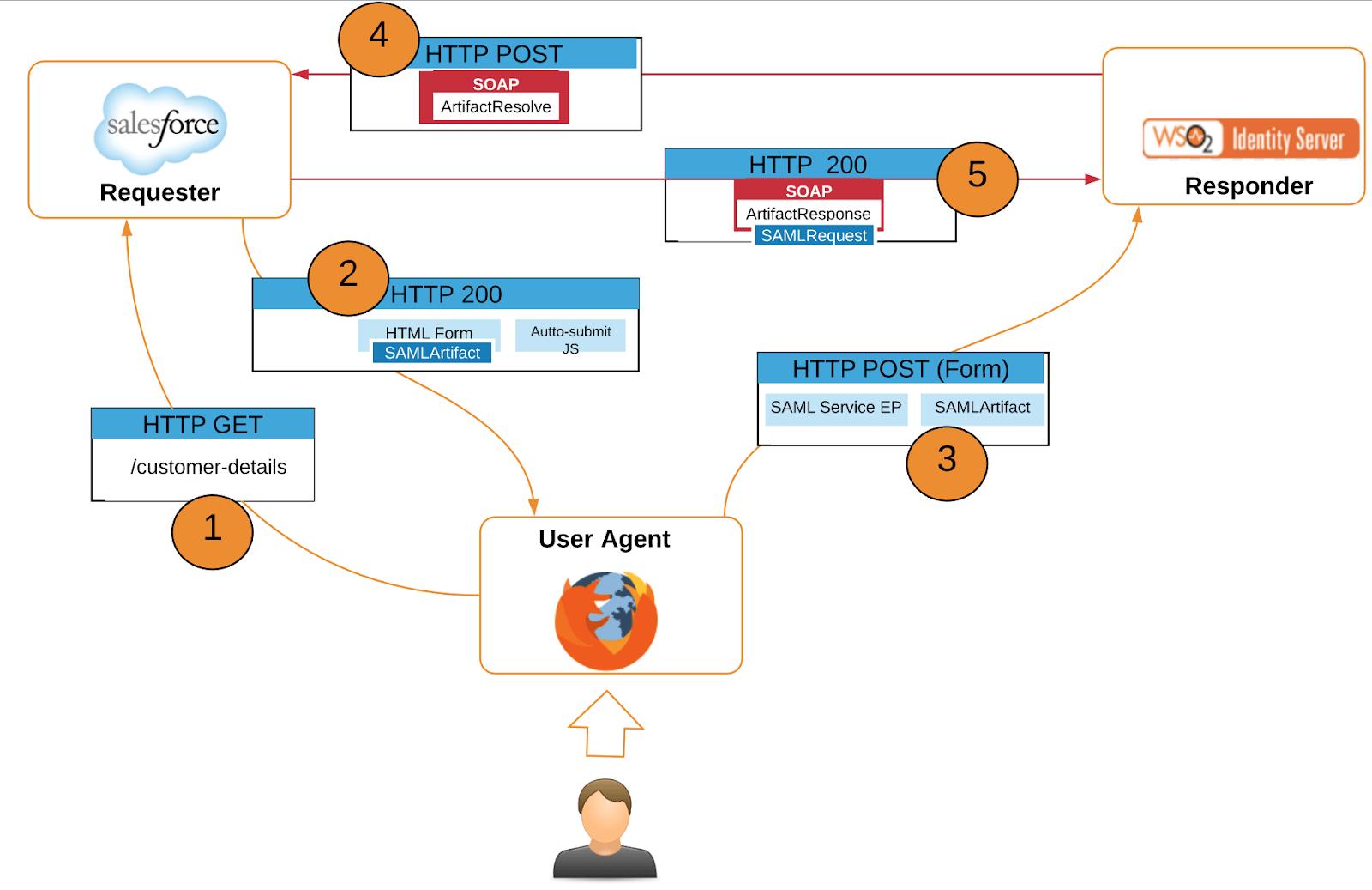hight resolution of saml artifact binding based on http post