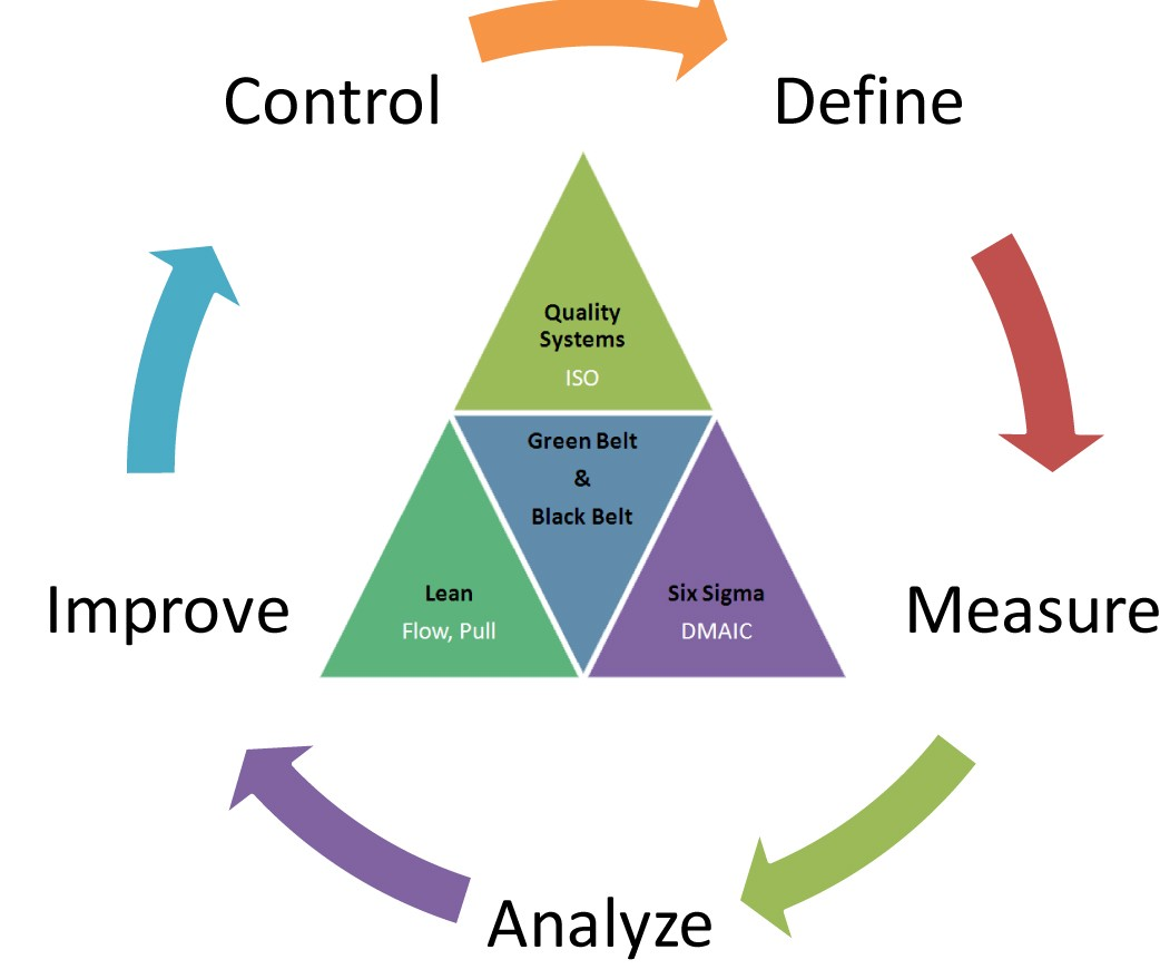 performance improvement cycle diagram windmills for electricity checklists as a continuous tool  manifestly