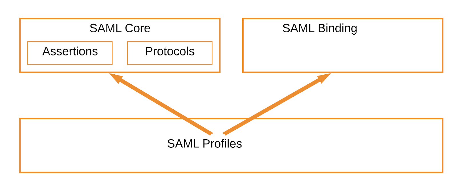 hight resolution of saml technical overview document use following diagram to illustrate associations between above specifications