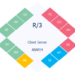 Sap R 3 Modules Diagram Getting Things Done Workflow Pdf Evolution Of Erp Architecture In 11 Steps Newbie Medium Industry Specific Solutions Are Provided As Add Ons Organizations Would Be Able To Use Specialized Business Processes Relevant Their By