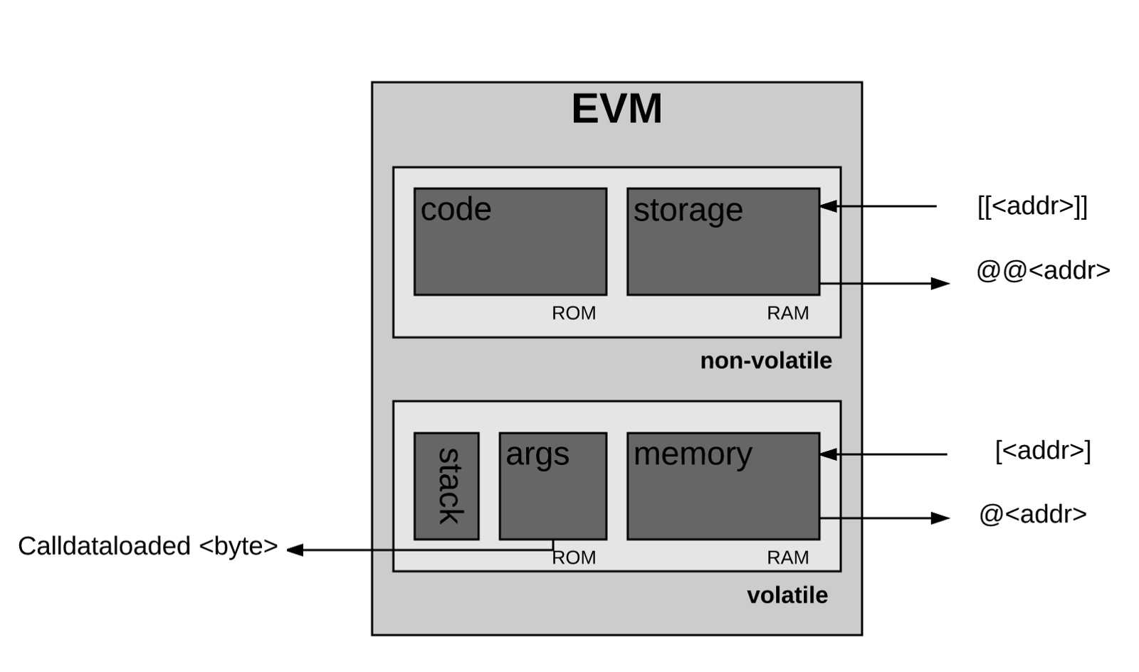 stack diagram virtual environment 2003 dodge neon stereo wiring how does ethereum work anyway preethi kasireddy medium the evm also has its own language bytecode when a programmer like you or me writes smart contracts that operate on we typically write code