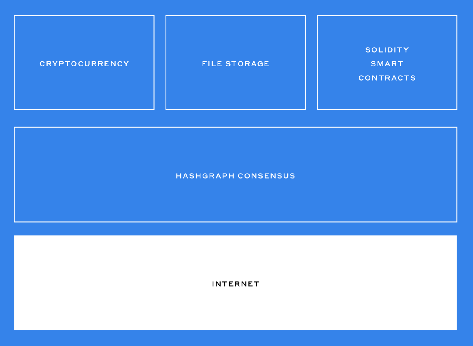 hight resolution of image credit hedera hashgraph whitepaper
