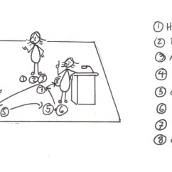 Stage Directions Diagram Person Battery Wiring Diagrams Solar Block Your Talk  Christina Wodtke Medium