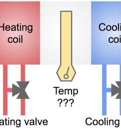 simplified diagram of heating cooling elements in an ahu air handling unit  [ 1523 x 537 Pixel ]