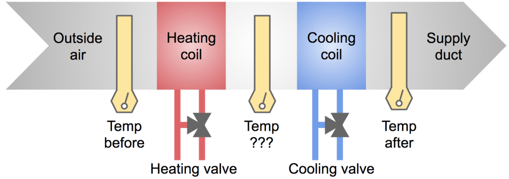 medium resolution of simplified diagram of heating cooling elements in an ahu air handling unit
