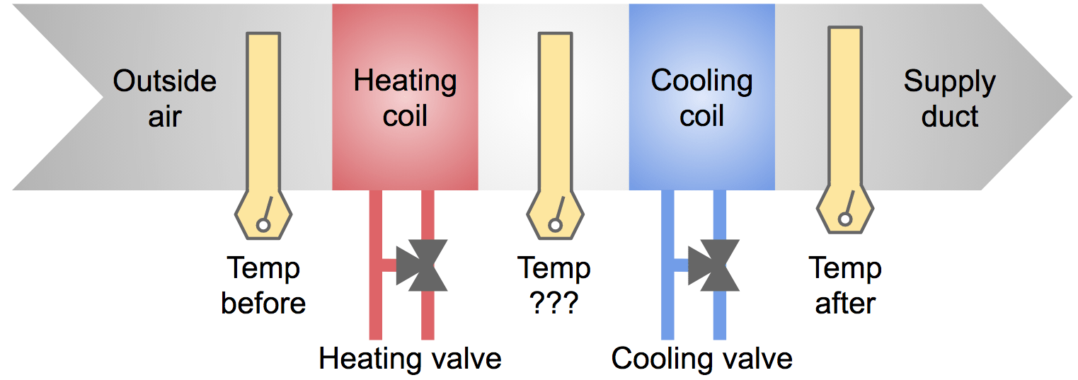 hight resolution of simplified diagram of heating cooling elements in an ahu air handling unit