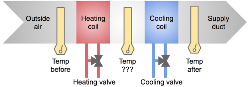 small resolution of simplified diagram of heating cooling elements in an ahu air handling unit