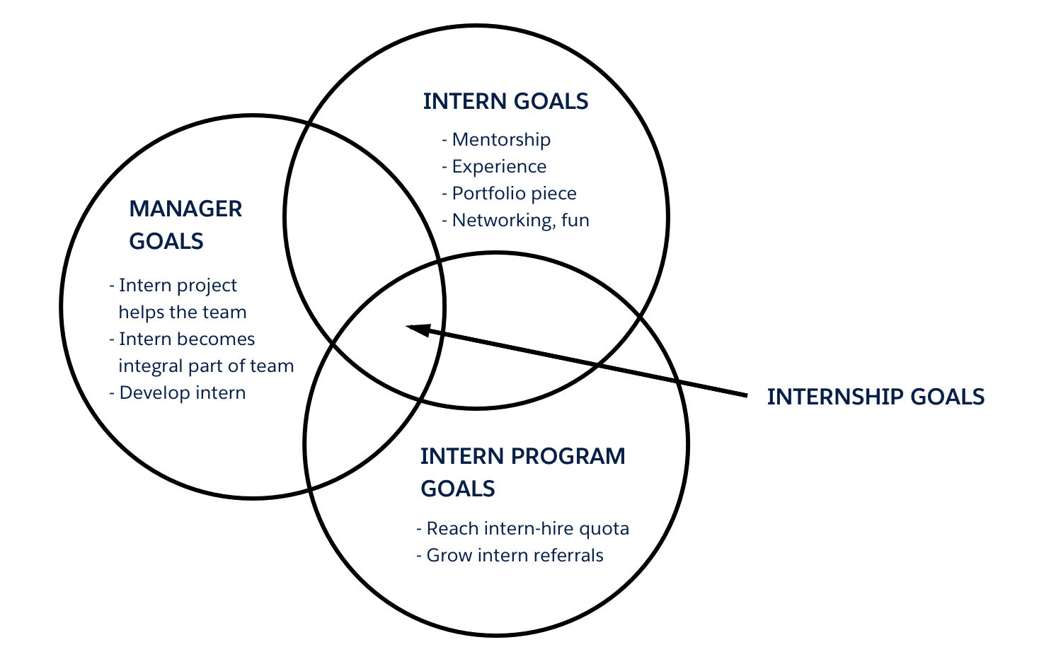 Reflections on design management – Salesforce UX