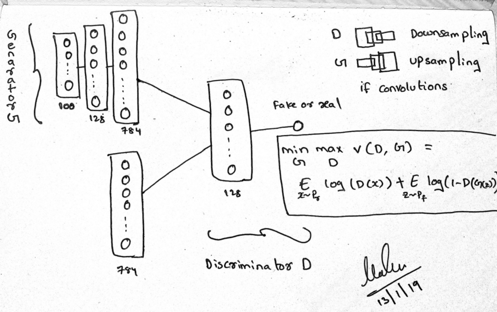 Ch:14 General Adversarial Networks (GAN's) with Math.