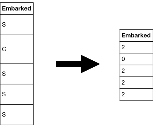 A Gentle Introduction to Exploratory Data Analysis
