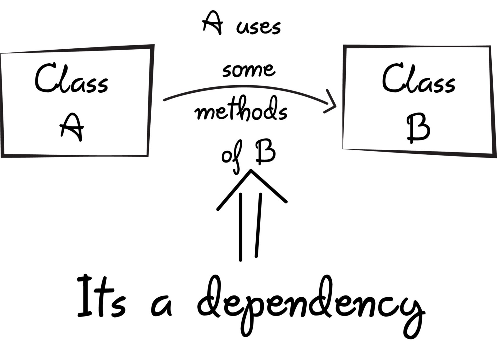 A quick intro to Dependency Injection: what it is, and