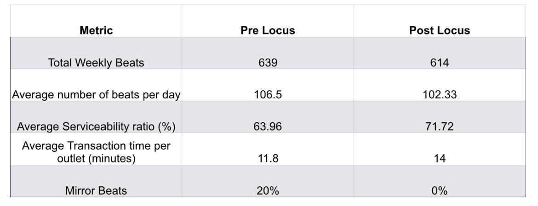 Locus salesman's historical performance