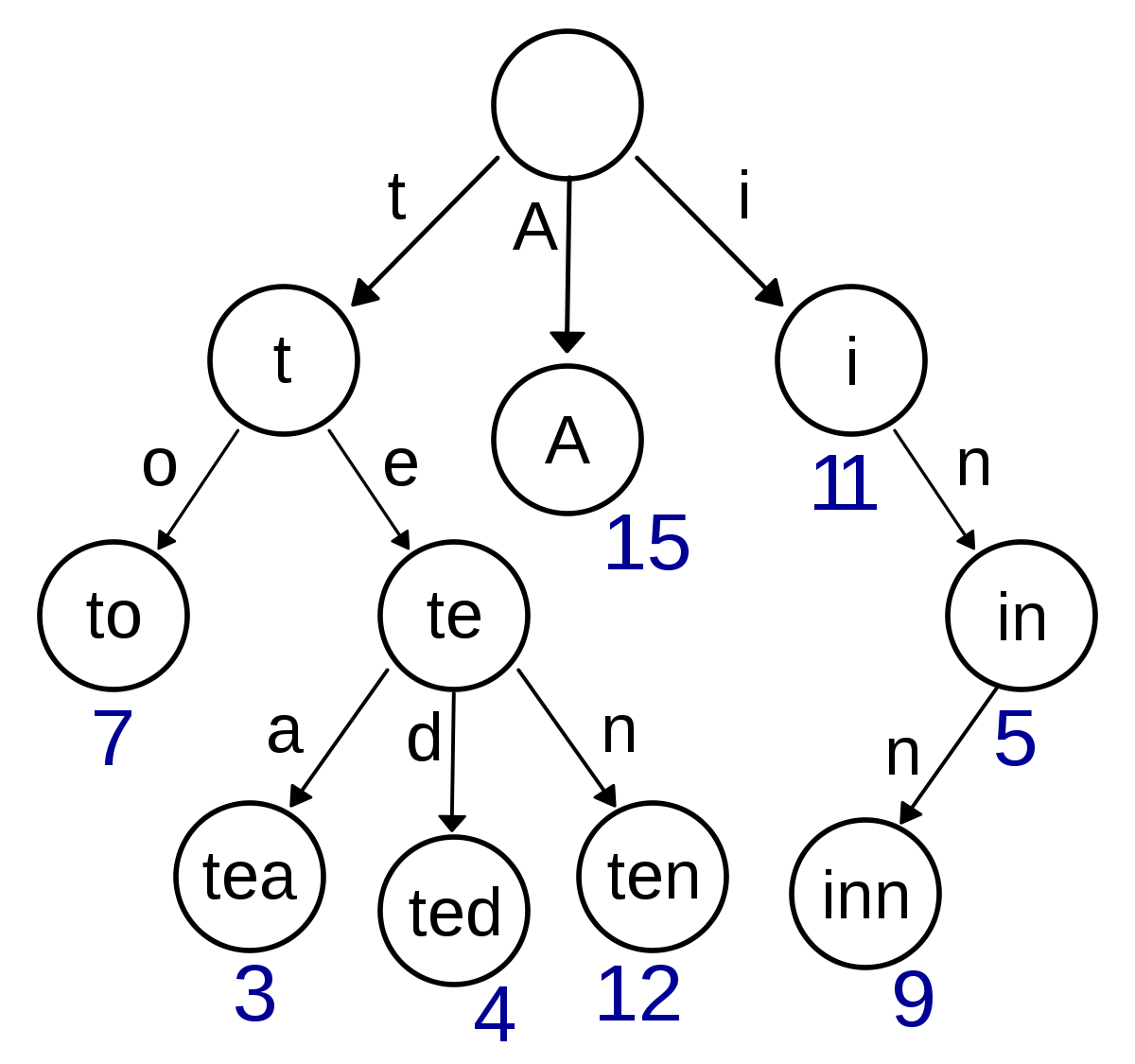 How Immutable Data Structures E G Immutable Js Are Optimized