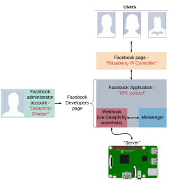 below is a block diagram illustrating how we set up a web application running on a raspberry pi made available to a facebook application webhook via  [ 1600 x 1642 Pixel ]