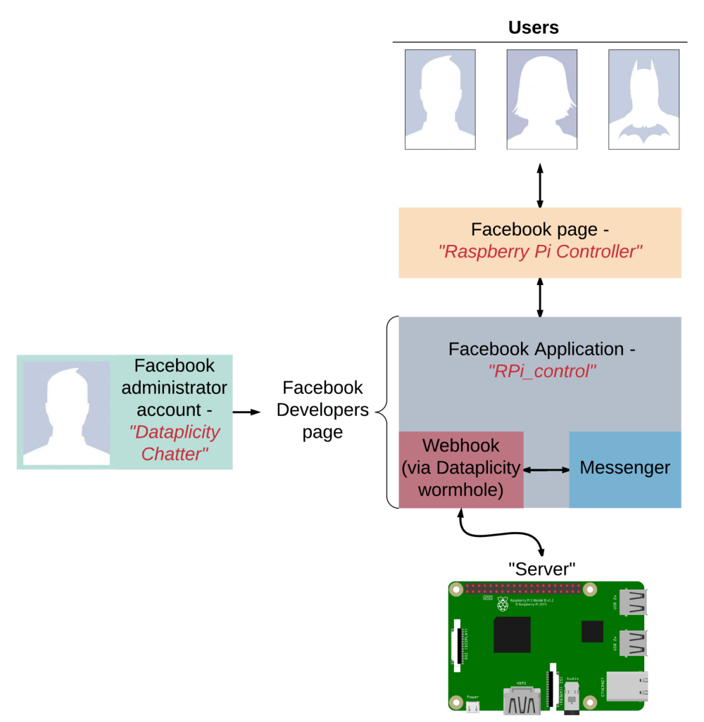 medium resolution of below is a block diagram illustrating how we set up a web application running on a raspberry pi made available to a facebook application webhook via