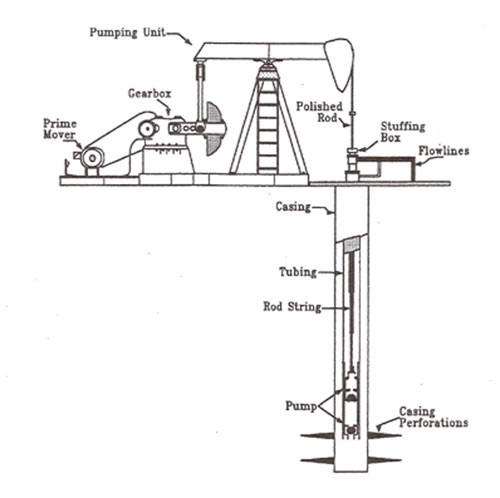 Magnetic Innovation — An idea for Sucker Rod Pumps