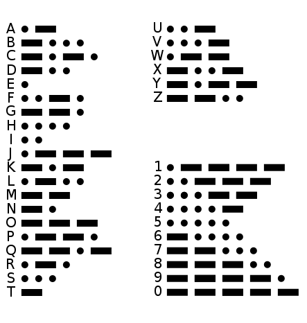 Morse Code (1836) – FGD1 The Archive