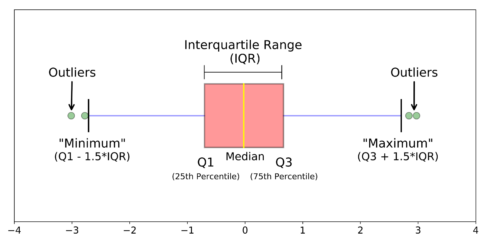 Understanding Boxplots Towards Data Science