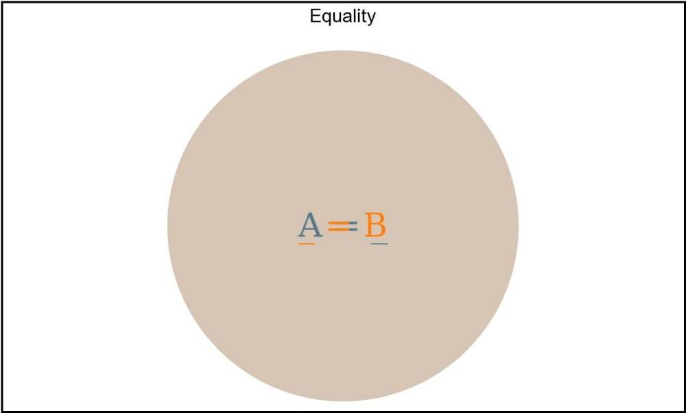 medium resolution of  a b array from a every el array from b includes el array from b every el array from a includes el given that a and b are