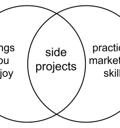 side projects work best when they live at the interaction of things you enjoy and things that help you practice a marketable skill in venn diagram form  [ 1600 x 893 Pixel ]