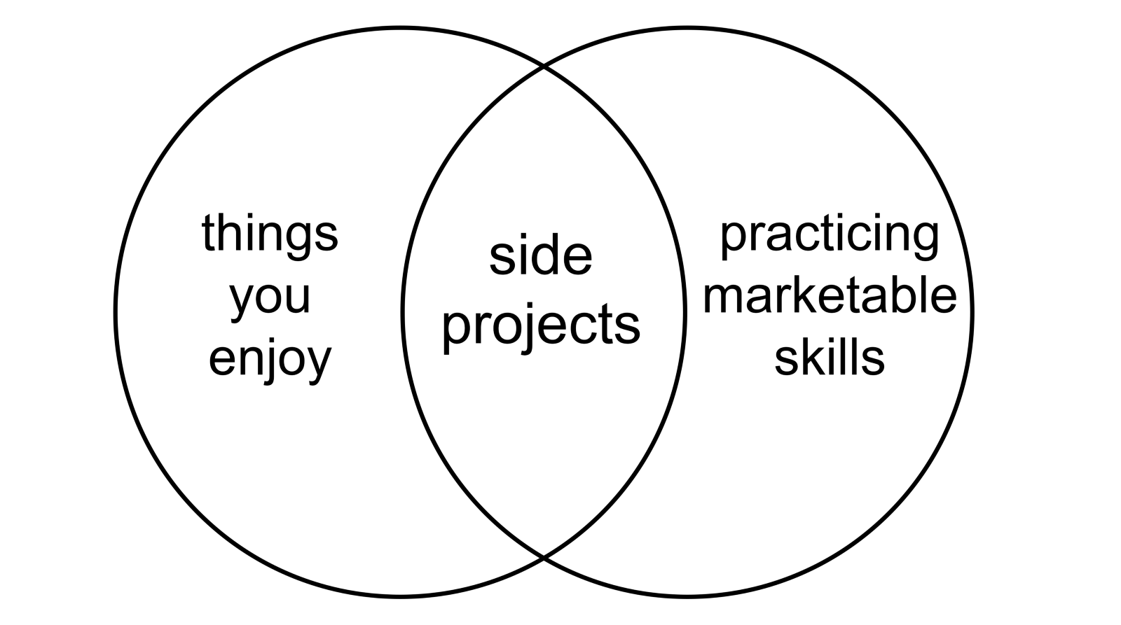 hight resolution of side projects work best when they live at the interaction of things you enjoy and things that help you practice a marketable skill in venn diagram form