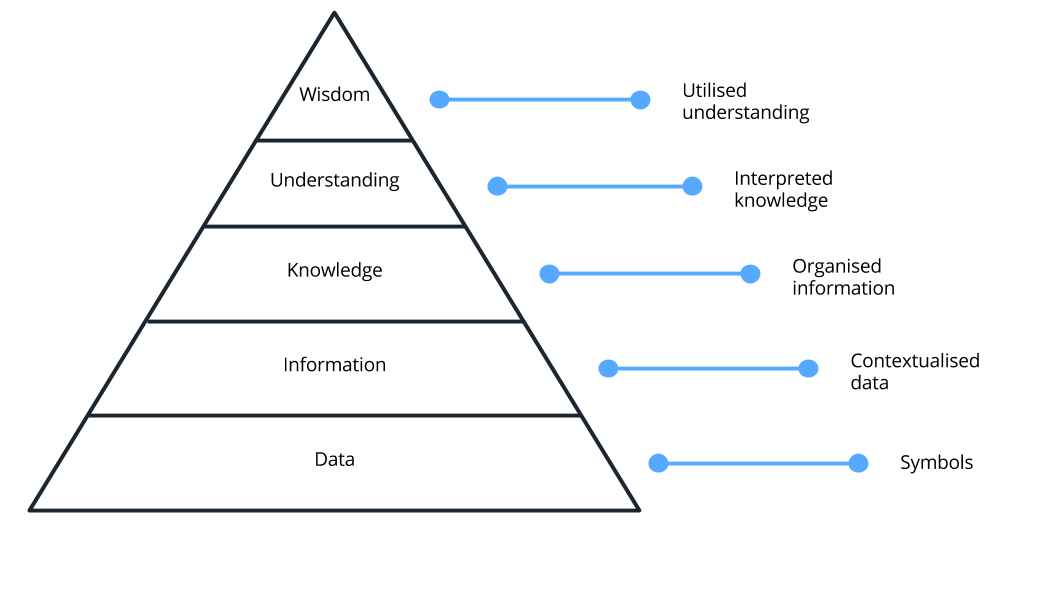 Data-driven decision making: Introducing the DIKUW hierarchy